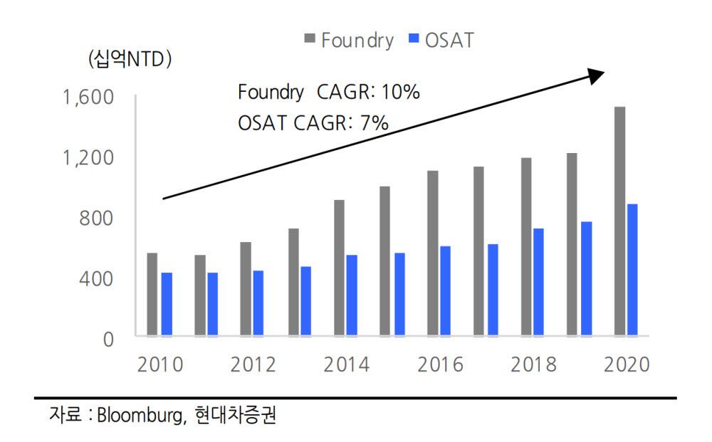 대만 파운드리 및 OSAT 시장 성장 추이