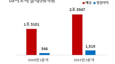 {htmlspecialchars(LG이노텍, 2분기 영업익 1519억…고성능 부품 효과로 전년 비 178% ↑)}