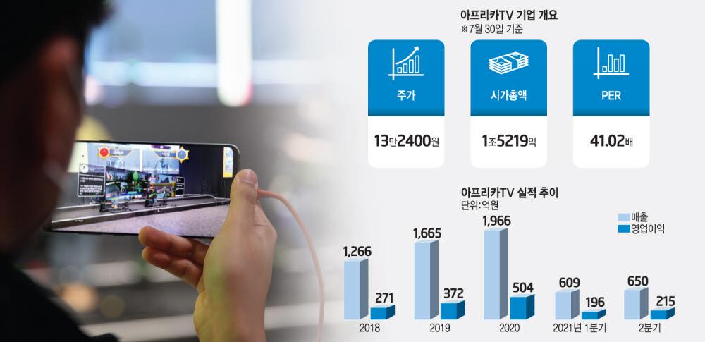 [상장기업분석]아프리카TV, '플랫폼' '콘텐츠' 강화로 성장모멘텀 마련