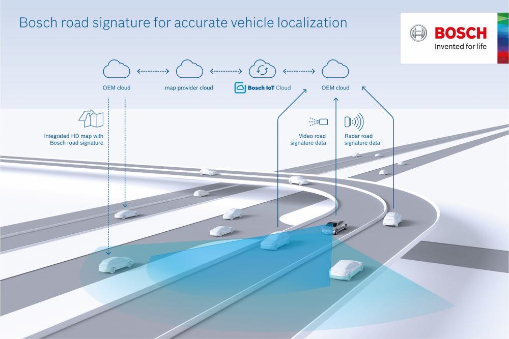 정확한 차량 위치확보를 위한 보쉬 로드 시그니처