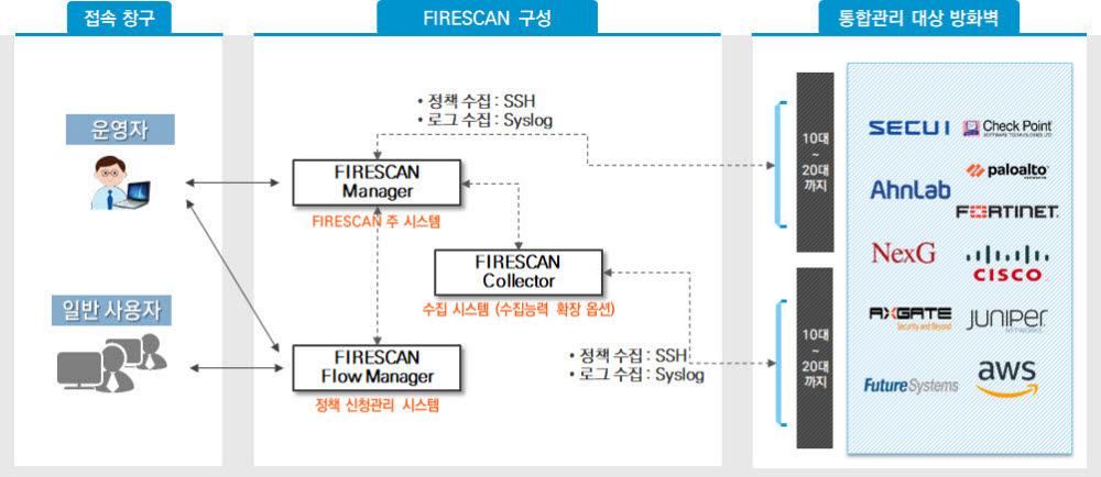 이기종 방화벽 통합관리솔루션 `파이어스캔 기술 개념도
