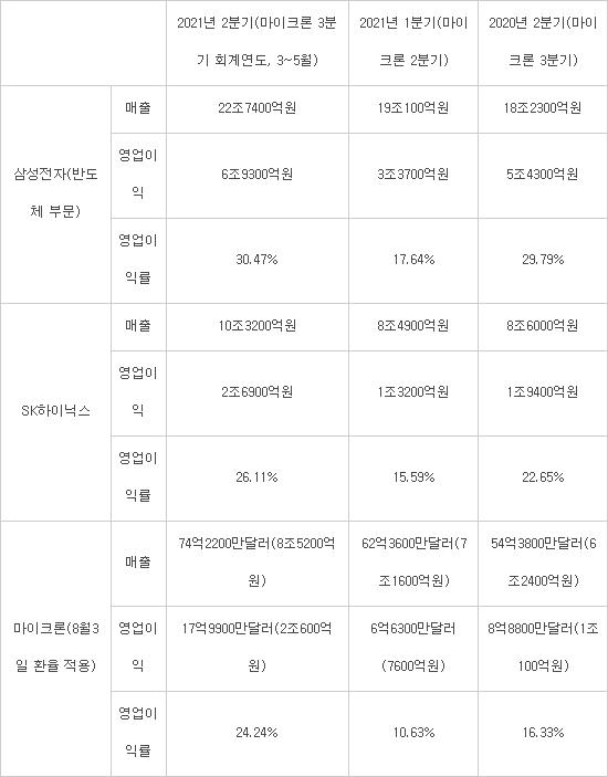 삼성전자, 메모리 업계서 유일하게 영업이익률 30% 넘어…'양산 경쟁력' 재확인