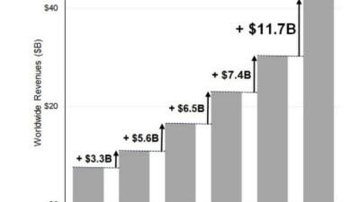 2Q 클라우드 시장 규모, 전년비 39% 증가…향후 분기별 175조원대 규모 예상