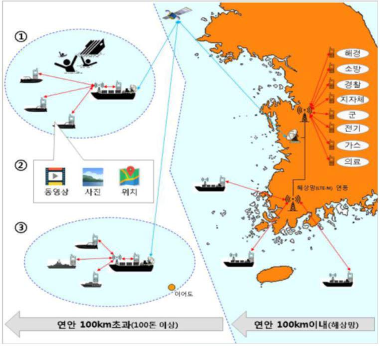 재난망 선박형 기지국 개념도 출처 : 행정안전부