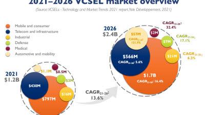 """5년 뒤 2배 커지는 VCSEL 시장, """"안드로이드 스마트폰의 ToF 채택이 관건"""""""