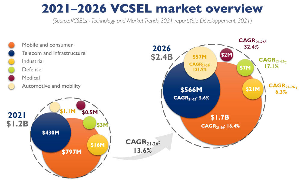 VCSEL 시장 전망(자료=욜디벨롭먼트)