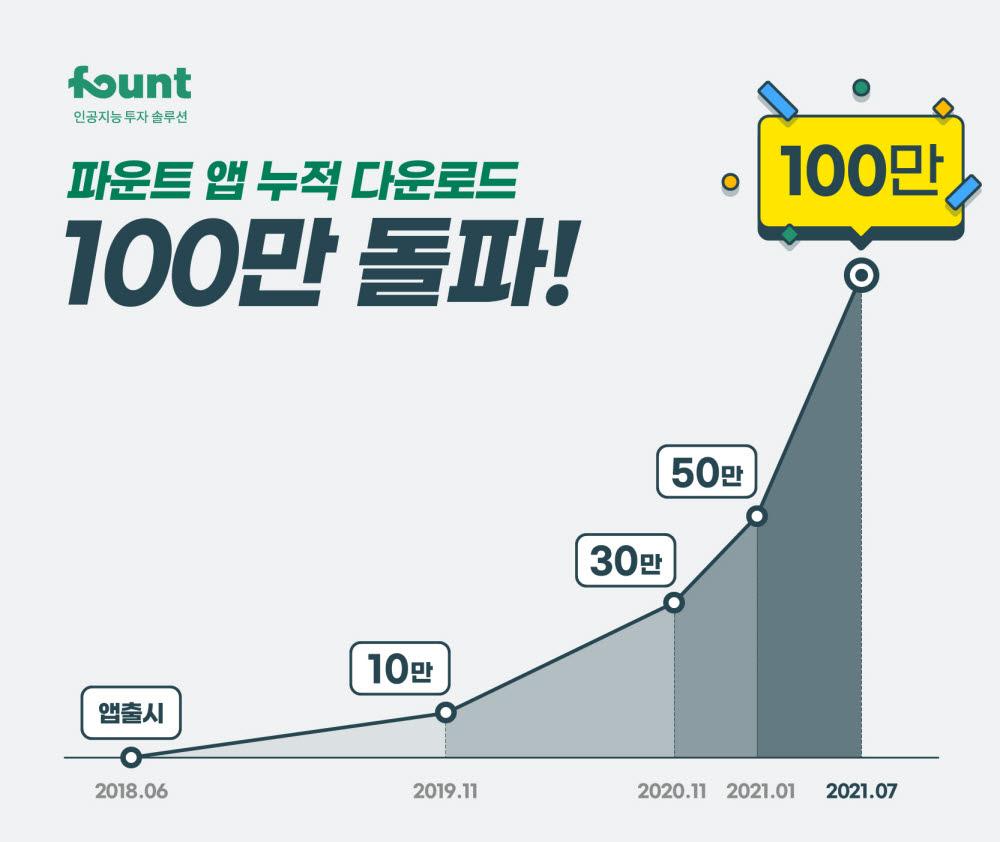 파운트, 누적 다운로드 100만건 돌파