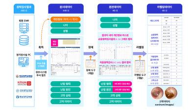{htmlspecialchars(나무기술, 국내 최대 청력검사 데이터 모델 개발에 나선다)}