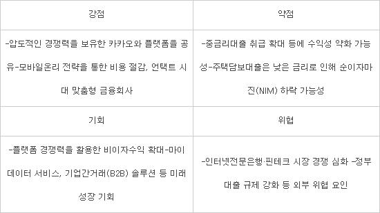 [상장기업분석] '카카오뱅크' 인터넷전문은행 첫 상장…'모바일 온리' 차별화