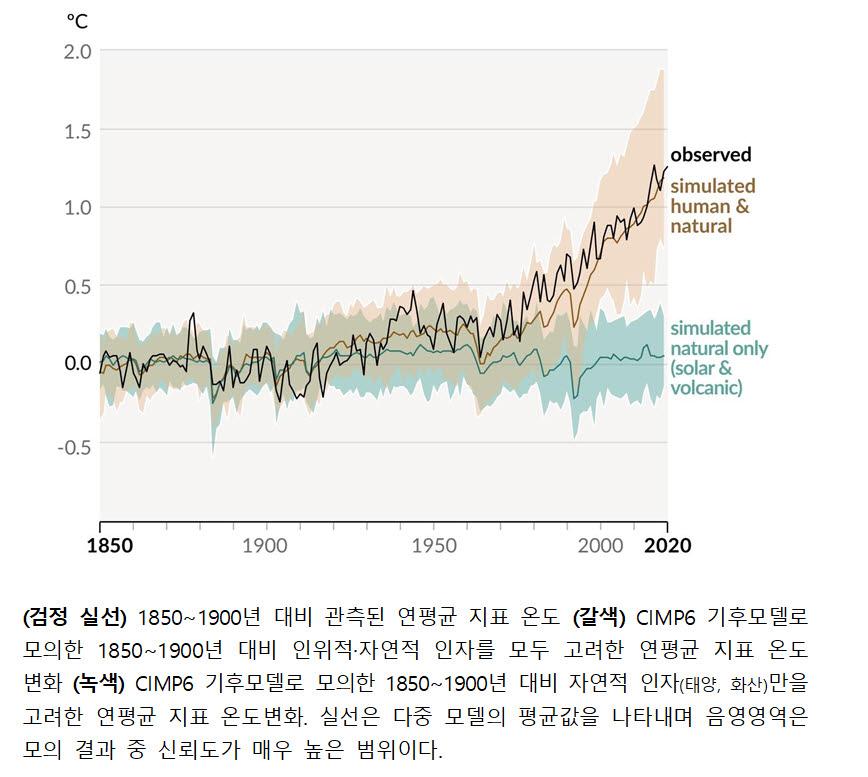 과거 170년동안 전지구 지표온도 변화