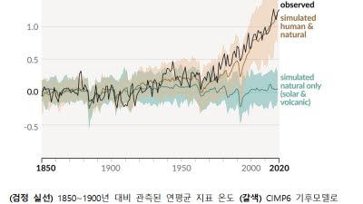 최근 10년간 기후위기 시계 더 빨라졌다