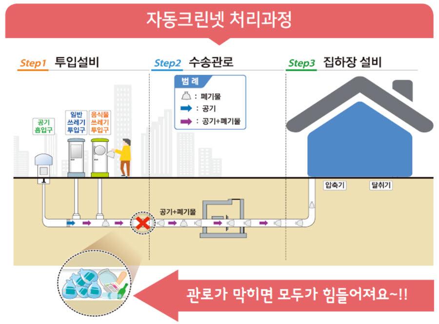 생활폐기물 자동 집하 시설 자동크린넷 처리 과정. 사진출처=세종시