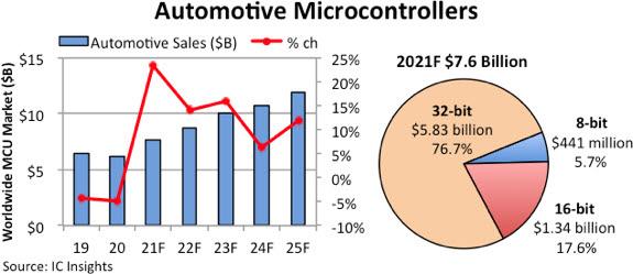 차량용 MCU 판매량 전망(자료=IC인사이츠)