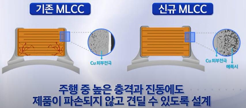 """""""자율주행차로 진격"""" 삼성전기, 첨단운전자보조시스템(ADAS)용 MLCC 개발"""