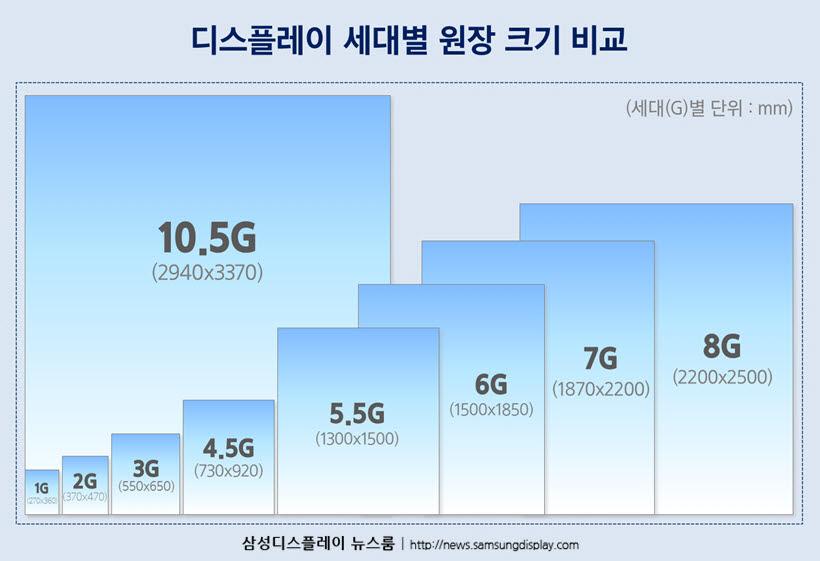 중소형 OLED '8세대' 전환…삼성·LG, 연내 투자계획 가시화