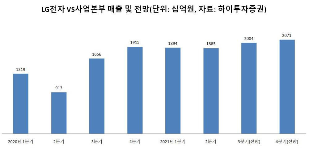 LG전자 VS사업본부 매출 및 전망(자료: 하이투자증권)