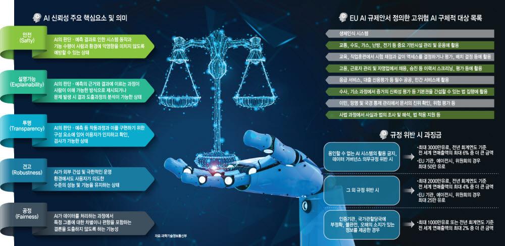 [이슈분석]세계는 'AI 신뢰기술 개발' 경쟁…韓 '3대 전략' 650억원 투입