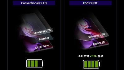 삼성디스플레이, 편광판 없는 OLED 세계 첫 개발…국산 핵심 소재 적용, 폴드3 탑재