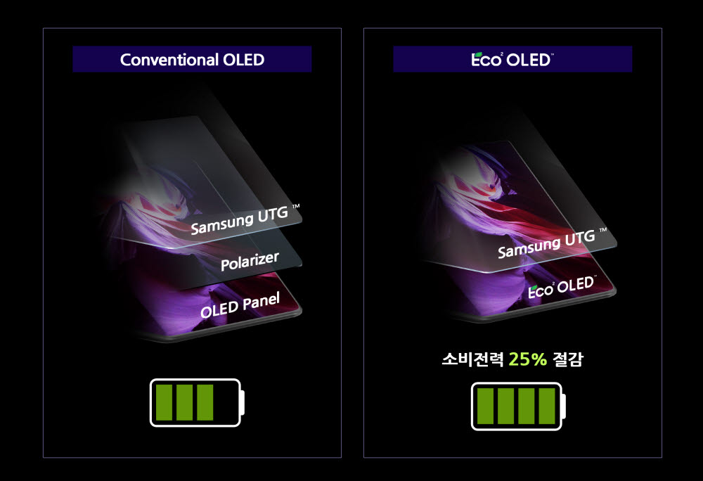 편광판을 없앤 삼성디스플레이의 OLED 패널 구조(오른쪽). 삼성디스플레이는 친환경을 강조한 패널이란 뜻에서 Eco² OLED란 브랜드를 붙였다.<사진=삼성디스플레이>