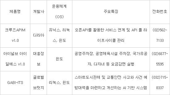 [신SW상품대상추천작]디리아·대흥정보·글로벌브릿지