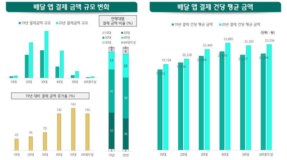 [데이터뉴스]20~50대 전연령층 음식 배달앱 결제 증가