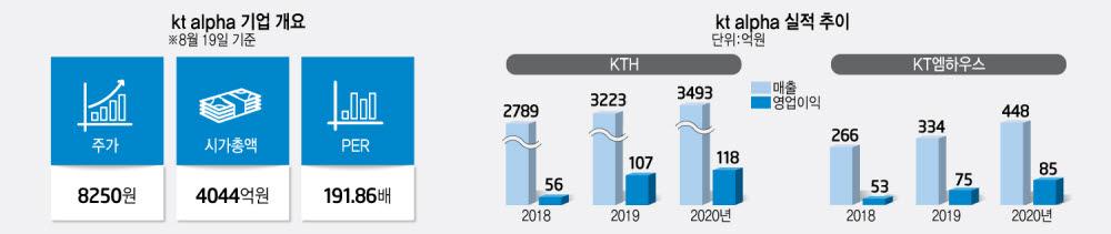 [상장기업 분석]kt alpha, KT그룹 커머스 역량 결집…'디지털 커머스 플랫폼 기업' 도약