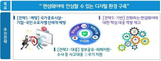 정부의 랜섬웨어 대응 강화방안