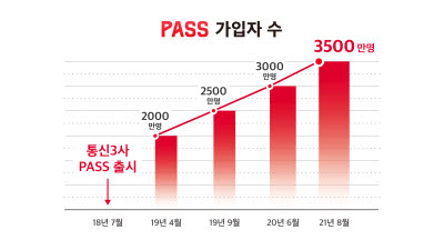 이통3사 PASS 인증 가입자 3500만 돌파