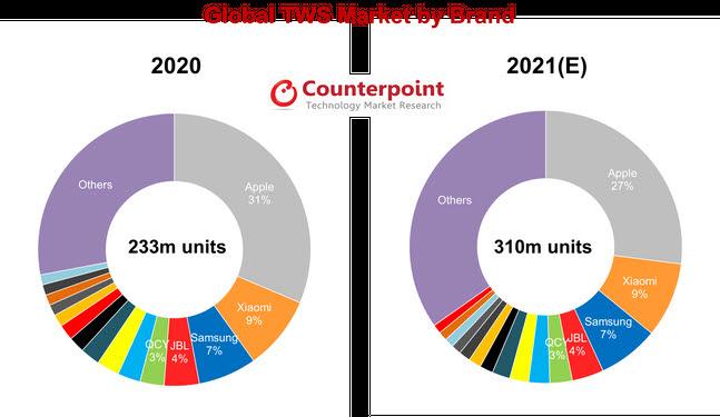 무선이어폰(TWS) 코인셀 시장 점유율(자료: 카운터포인트리서치)
