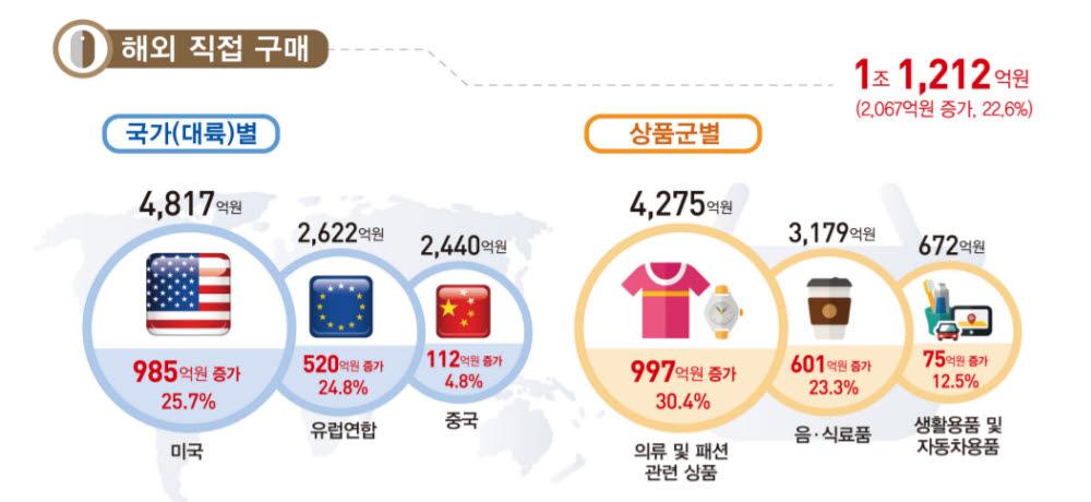 2021년 2분기 해외 직접 구매액