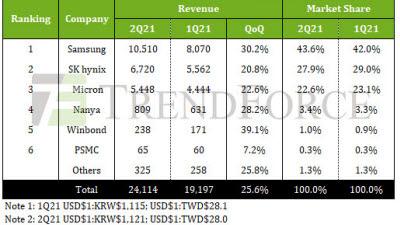 """트렌드포스 """"2분기 D램 시장 26% 성장...삼성 43.6% 점유"""""""