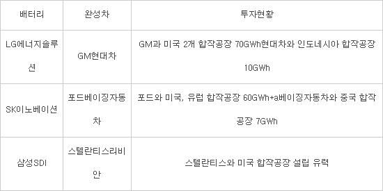 [산업리포트]K-배터리, 글로벌 완성차와 전기차 배터리 동맹 가속