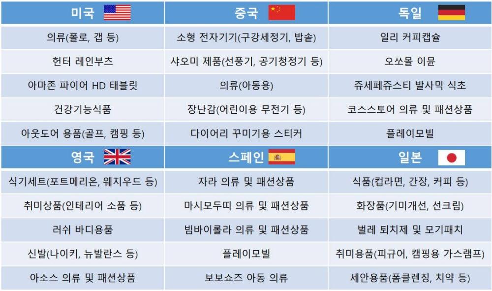 올 상반기 몰테일 물류센터 이용 국가별 해외직구 인기상품 톱5