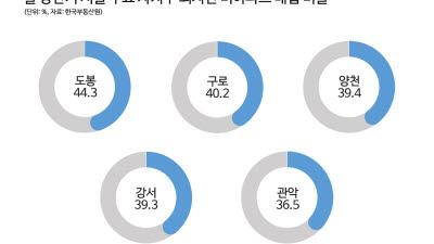 서울 재개발 관심지역 비아파트 5가구 중 2가구, 외지인이 매입