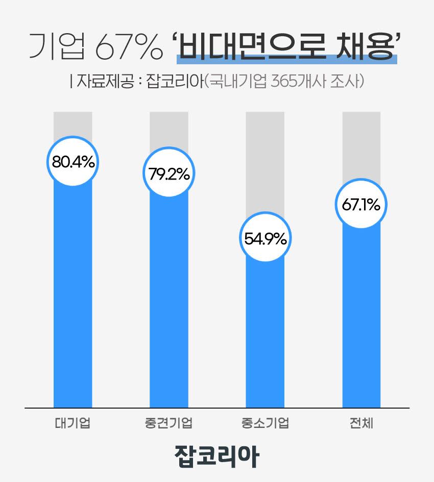 """국내기업 67%, 비대면 채용 중…""""메타버스 채용설명회 기대"""""""