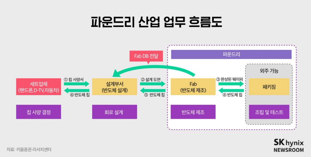 """""""복잡하고 어려워"""" TSMC, 전작보다 3~4개월 늦게 3나노 양산"""