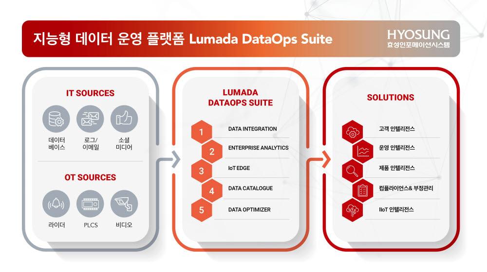 루마다 데이터옵스 스위트 주요 기능. 효성인포메이션시스템 제공
