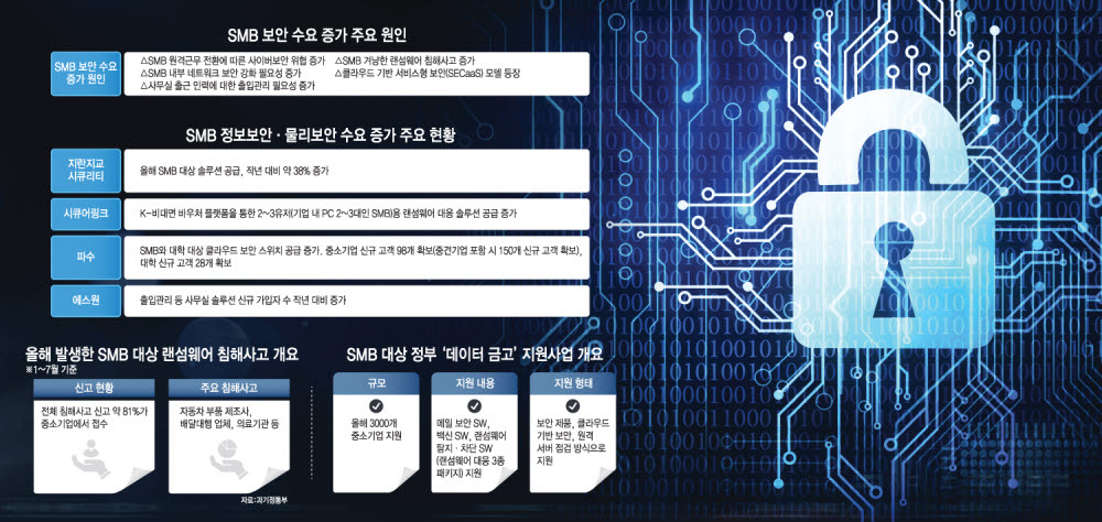 [산업리포트]보안 산업, SMB 시장으로 공급량 늘린다