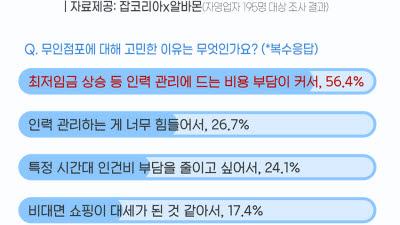 자영업자 66.7% '무인점포 고민한다'…알바생은 불안감 커져