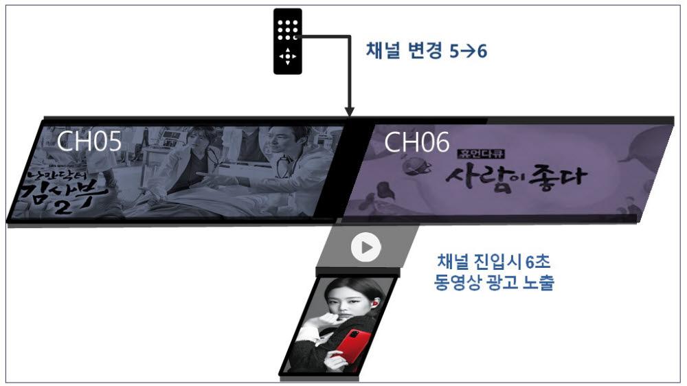 채널진입광고 개념도