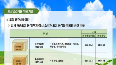 """""""과대포장을 함께 줄여요""""...CJ온스타일, '에코 패키징 투게더 캠페인' 독려"""