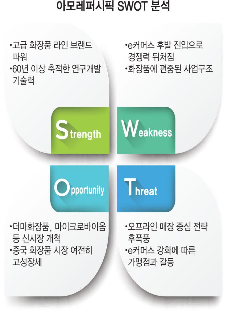 [상장기업분석]아모레퍼시픽, 디지털전환 체질 개선 '관건'