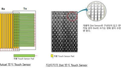 """지2터치, 12인치 폴더블 지원 '온셀터치' 기술 개발…""""S폴딩 대응"""""""