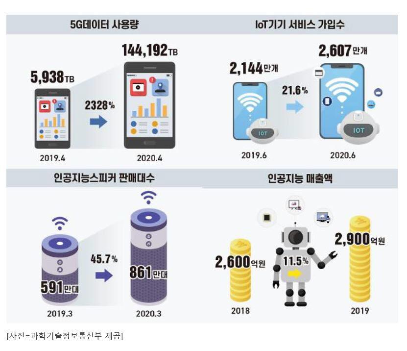 IoT 서비스 가입 및 인공지능 스피커 판매 현황