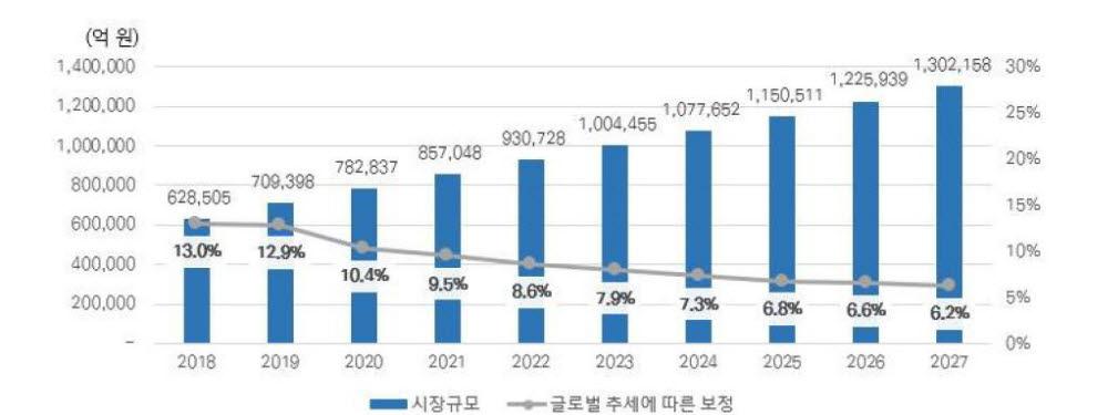 스마트홈 시장 규모(자료: 한국스마트홈산업협회)