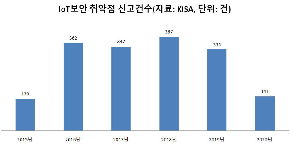 IoT 보안 취약점 신고 건수(자료: KISA)