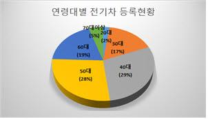 출처:국토교통부 통계누리