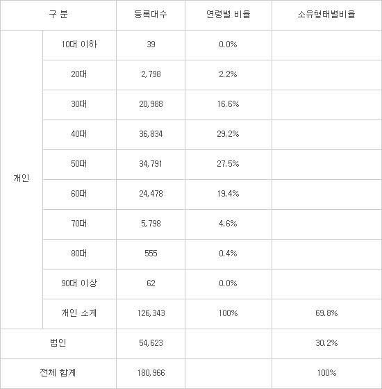 [데이터뉴스]전기차 구매 연령 40~50대에 집중