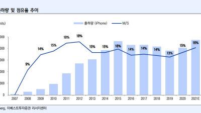 애플, IT기기·콘텐츠 다양화...기업가치 지속 상승