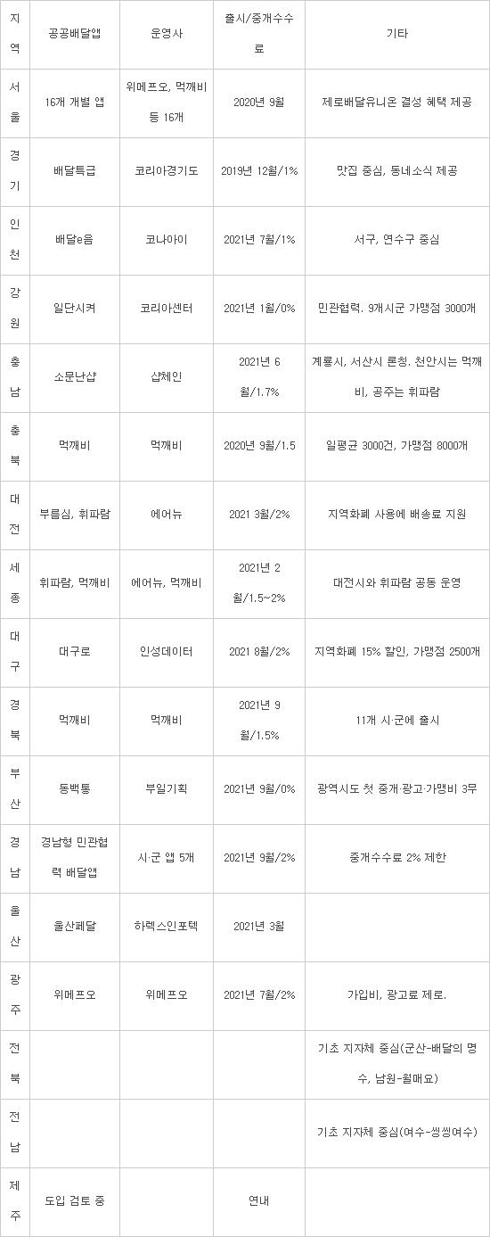 [창간특집]공공배달앱 전국 곳곳으로 확산... 배달앱 '공공 vs 민간 경쟁시대'